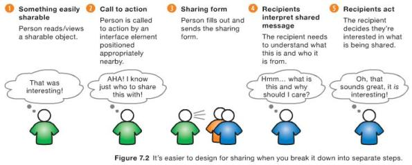 Activity of Sharing