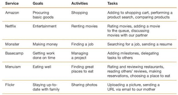 Goals, Activities, and Tasks